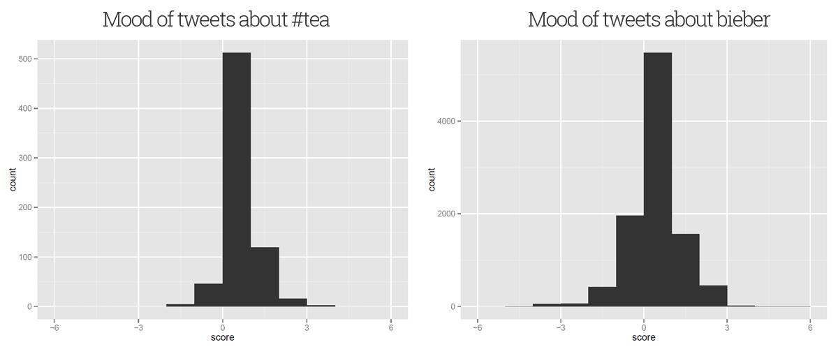 Histogram comparison of sentiment scores for tweets about tea and Justin Bieber
