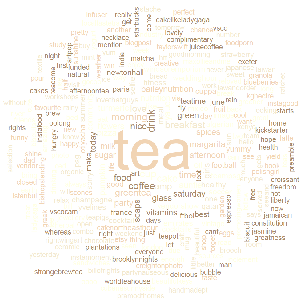 Word cloud made from 699 tweets containing the hashtag '#tea'