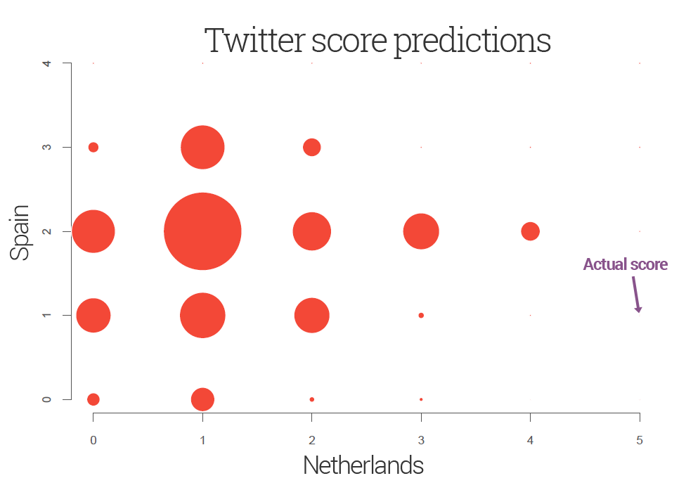 Twitter predicted vs. actual score of Group B Netherlands vs. Spain match on 13 June 2014