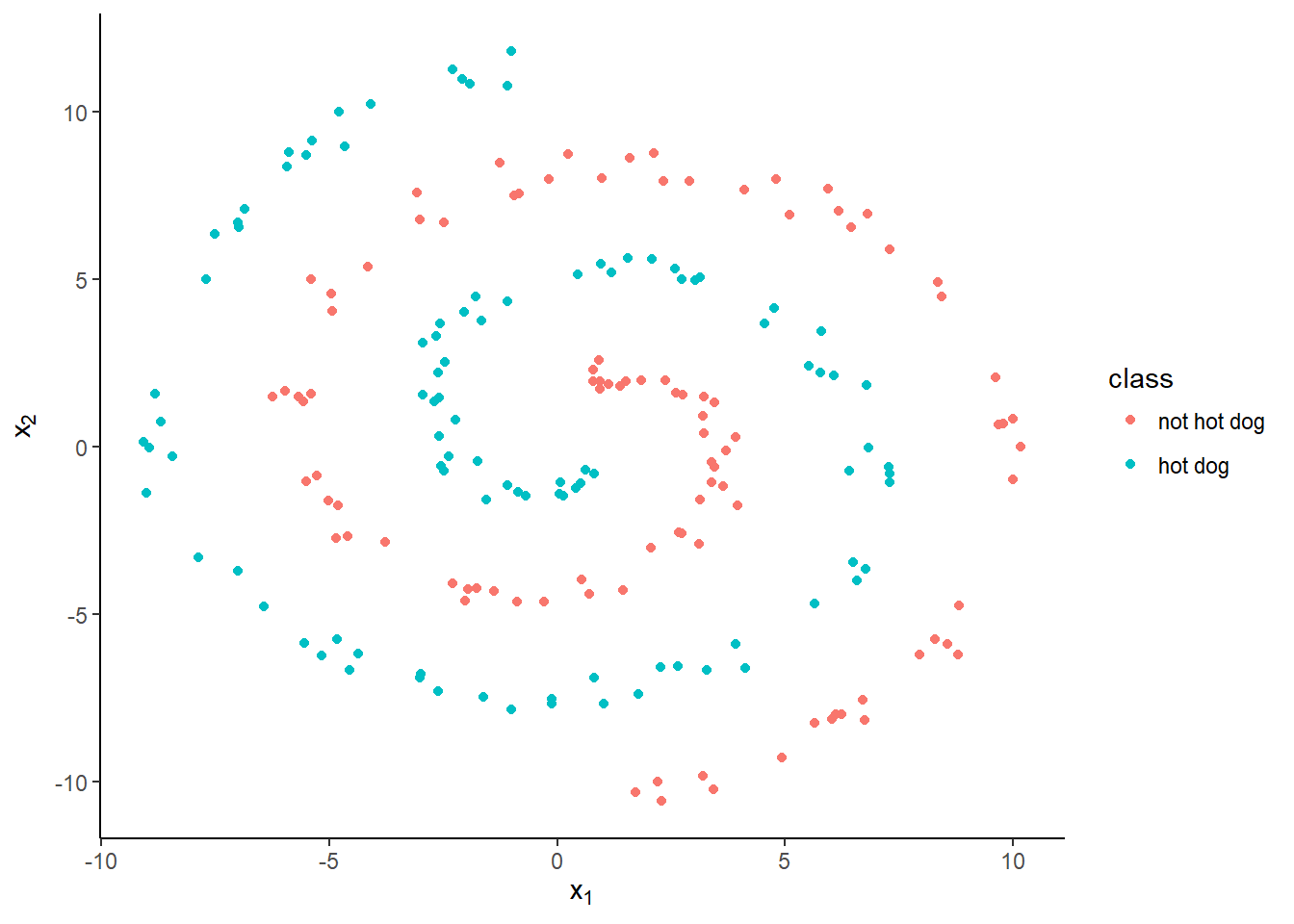 Building a neural network from scratch in R · Tea & Stats